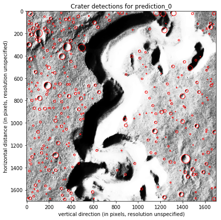 Highlighted craters